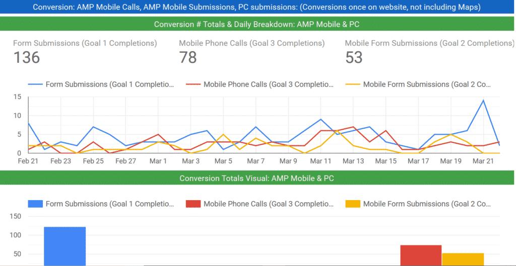 Google Ads Pay Per Click Limo Company