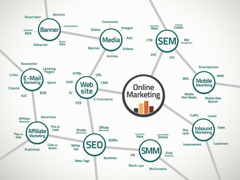 Internet Marketing Allenhurst