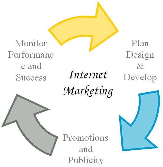 Internet Marketing Asbury Park