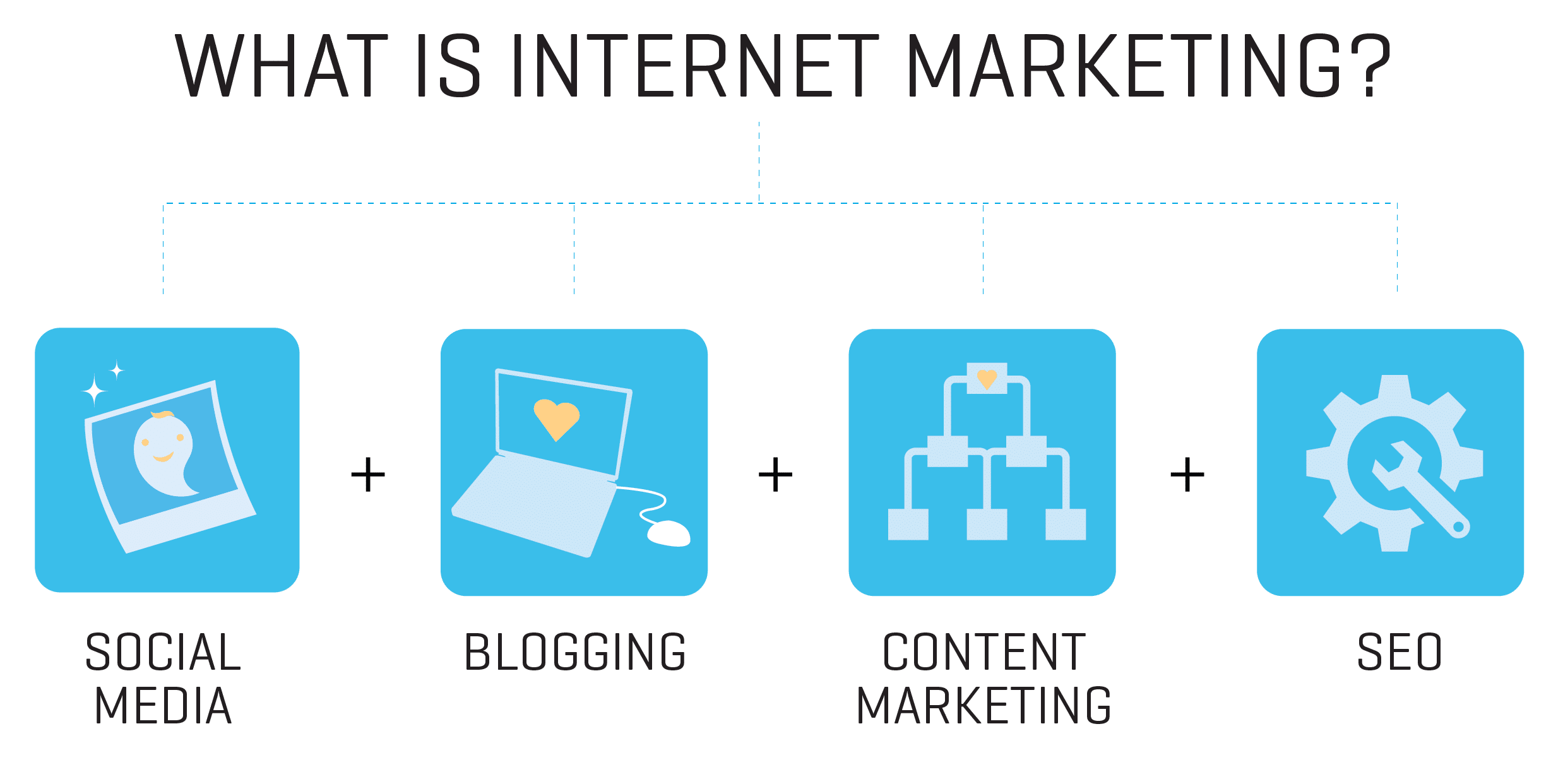 Internet Marketing Atlantic Highlands
