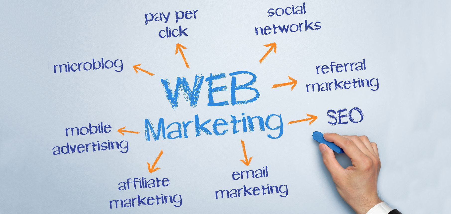 Internet Marketing East Hanover Township