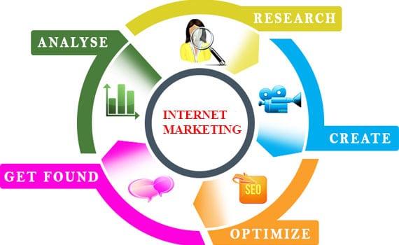 Internet Marketing Glen Rock