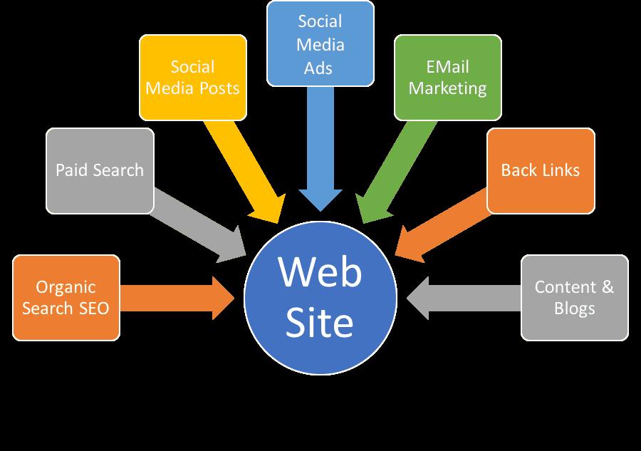 Search Marketing Kearny