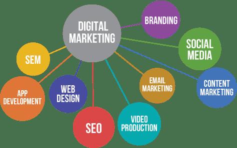 Internet Marketing Manchester Township