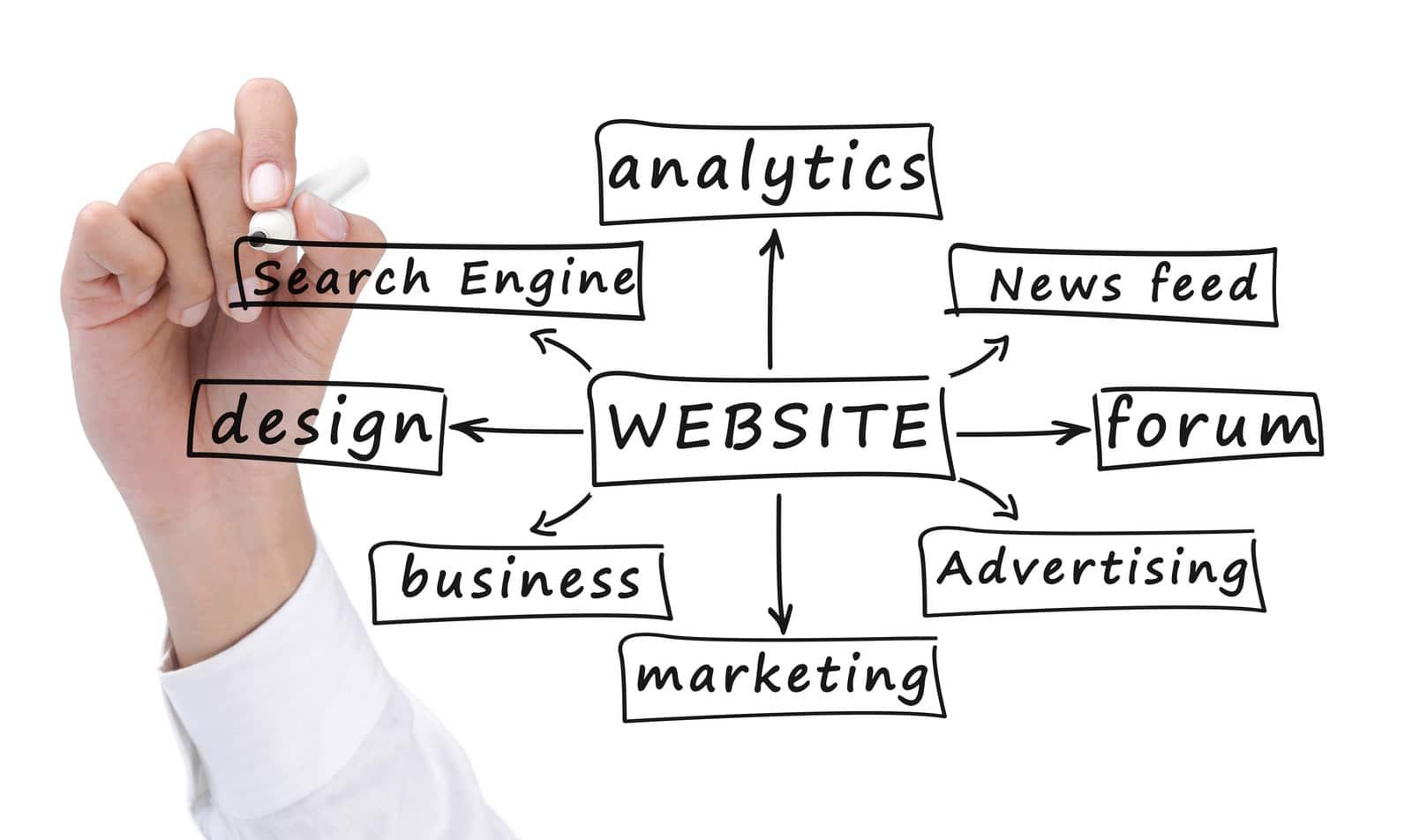 Internet Marketing Montclair