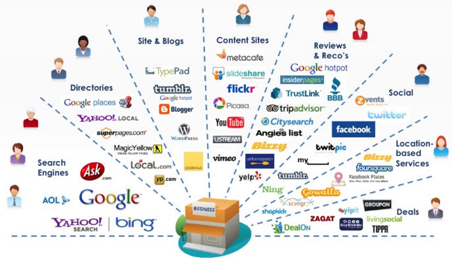 Internet Marketing Morris Plains