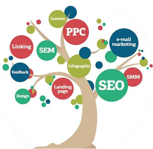 Internet Marketing Phillipsburg