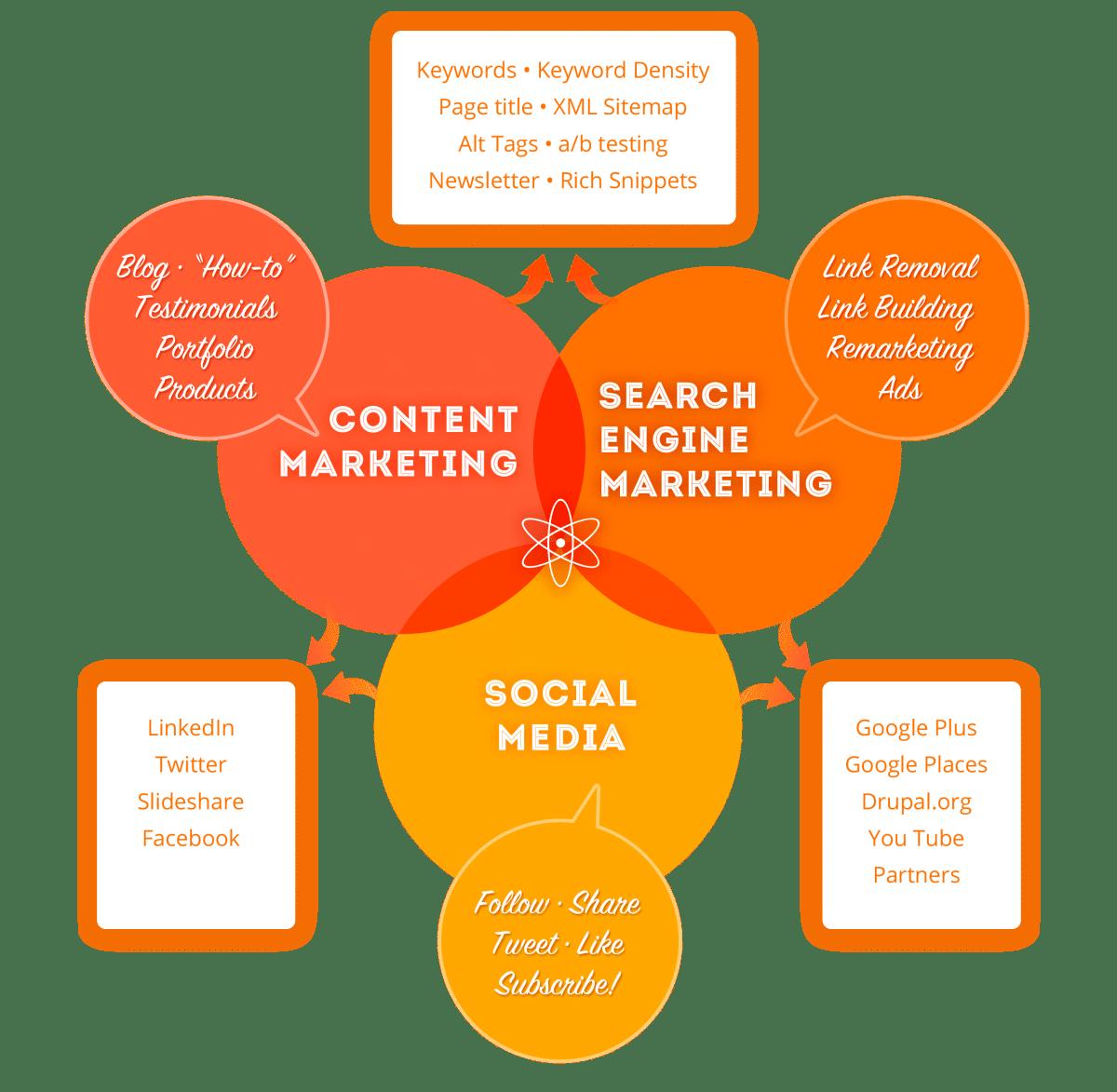 Internet Marketing Pohatcong Township