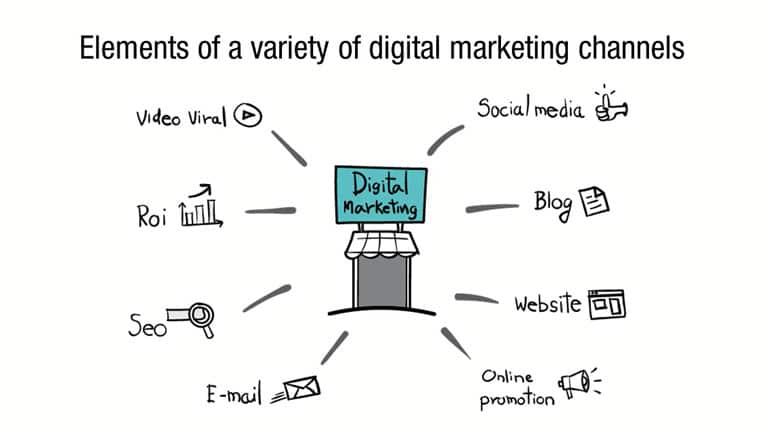 Online Marketing Gloucester City