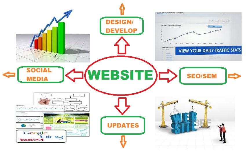 Online Marketing Ogdensburg