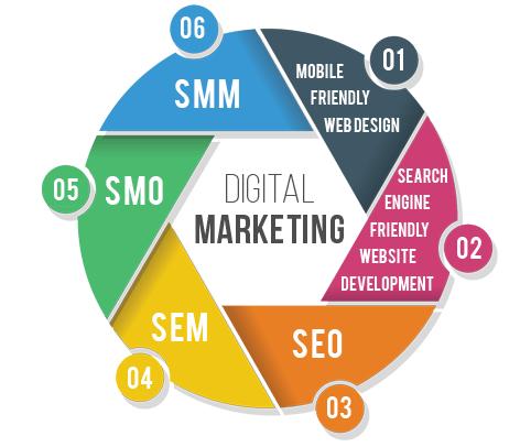 Online Marketing Perth Amboy