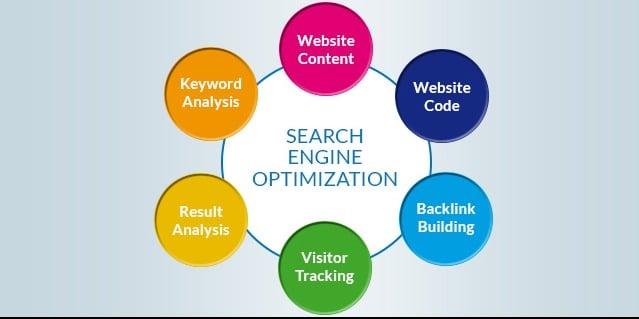 Online Marketing Rahway
