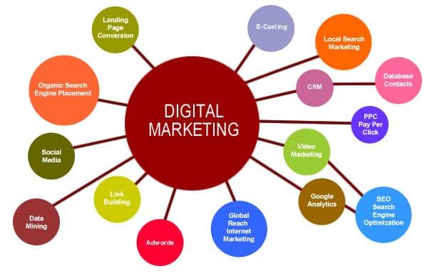 Online Marketing Ramsey