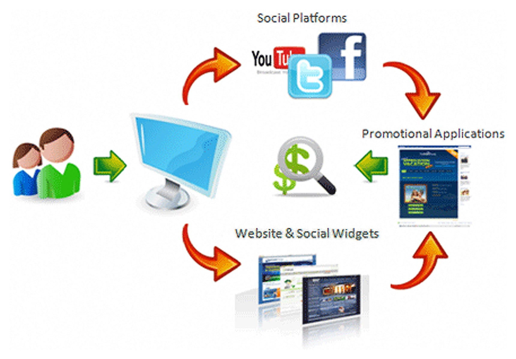 Online Marketing Raritan Township