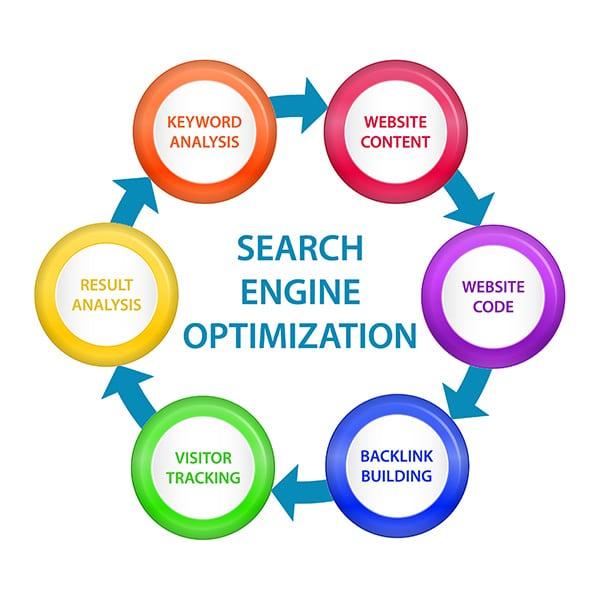 Search Engine Optimazation Glassboro SEO