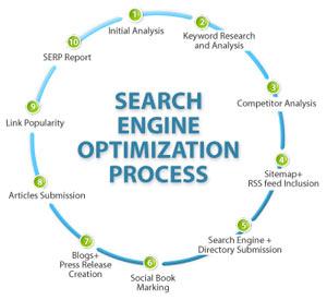 Search Engine Optimazation Little Ferry