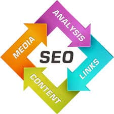 Search Marketing Township