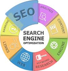 Search Marketing Ramsey