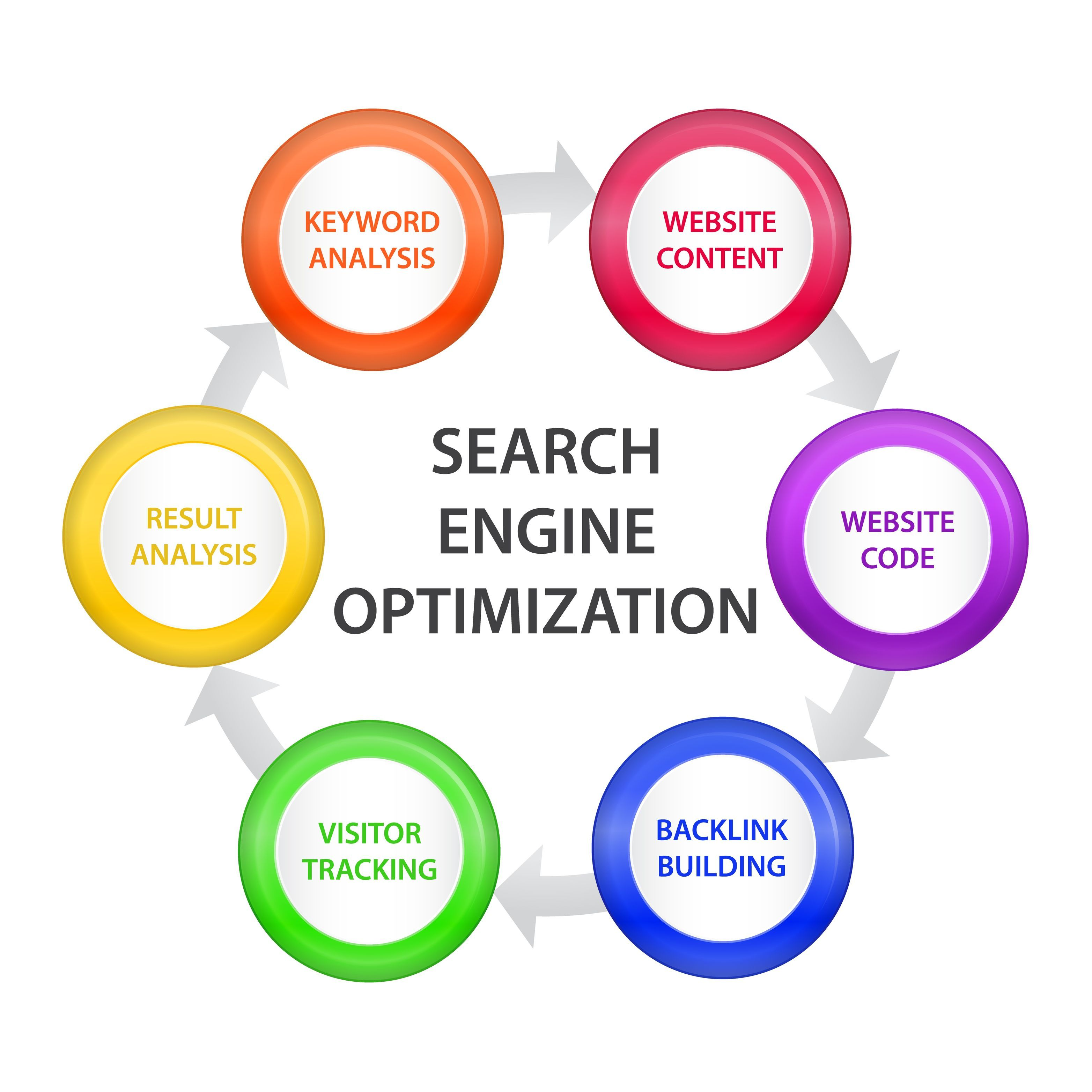 Search Engine Optimization Burlington