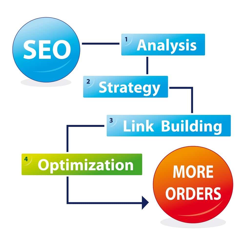 Search Engine Optimization Califon