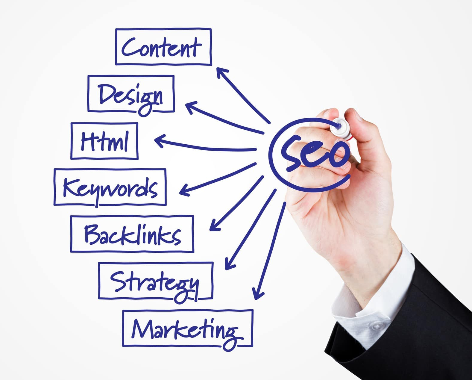 Search Engine Optimization Cape May