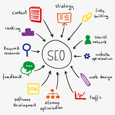 Search Engine Optimization Englewood Cliffs