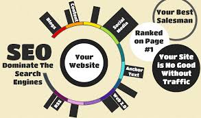 Search Engine Optimization Fairview