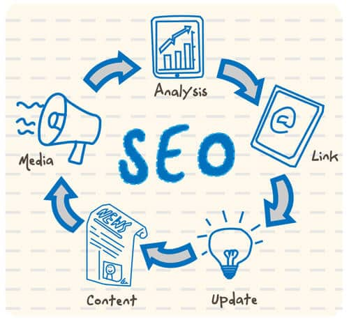 Search Engine Optimization Hardwick Township