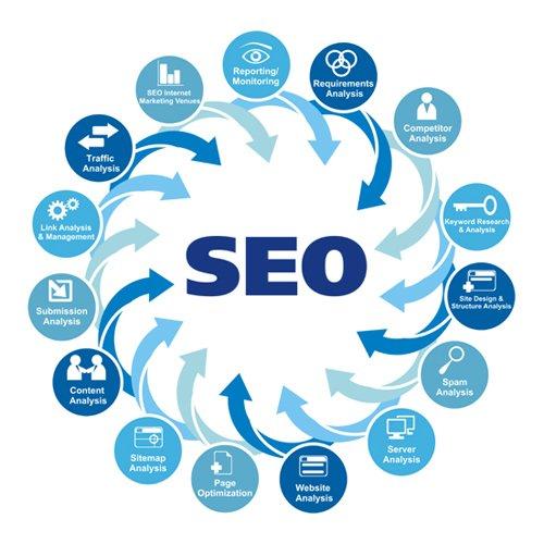 Search Engine Optimization Harrison