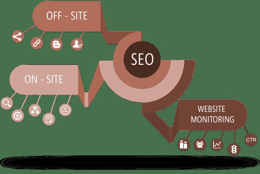 Search Engine Optimization Harvey Cedars