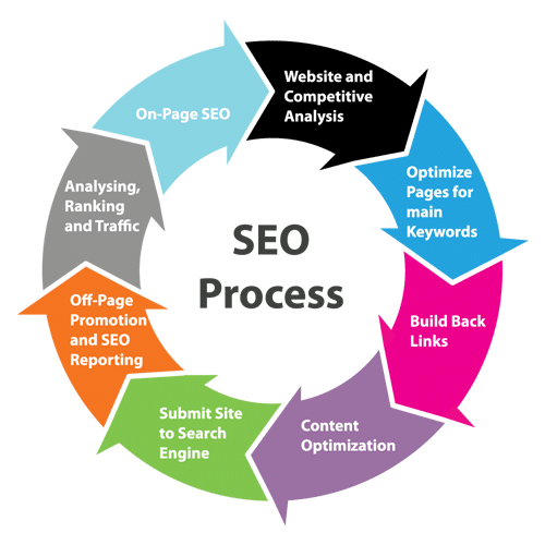 Search Engine Optimization Haworth