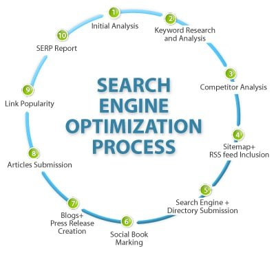Search Engine Optimization Ho-Ho-Kus
