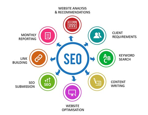 Search Engine Optimization Knowlton Township