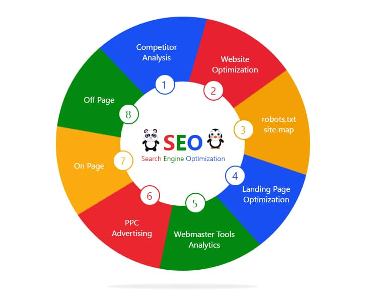 Search Engine Optimization Lacey Township