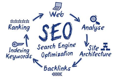 Search Engine Optimization Lyndhurst