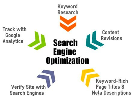 Search Engine Optimization Marlboro Township