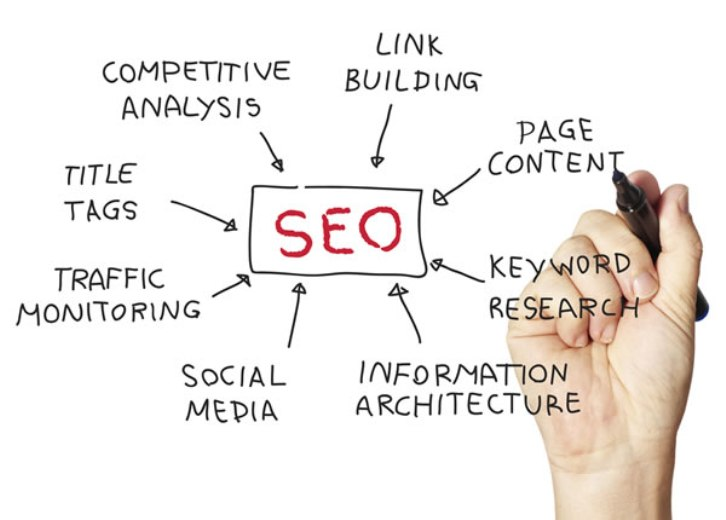 Search Engine Optimization Medford Lakes