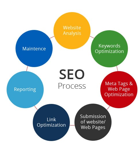 Search Engine Optimization Millstone