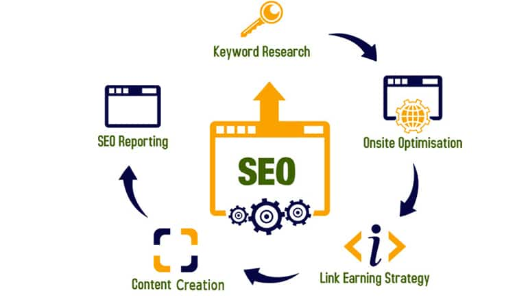 Search Engine Optimization Oaklyn