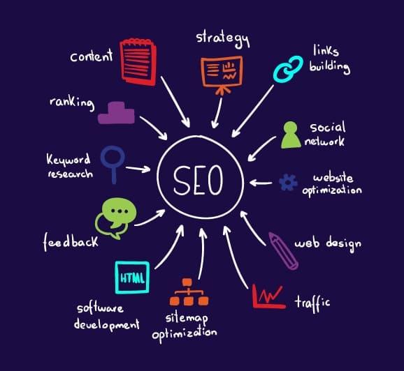Search Engine Optimization Paramus