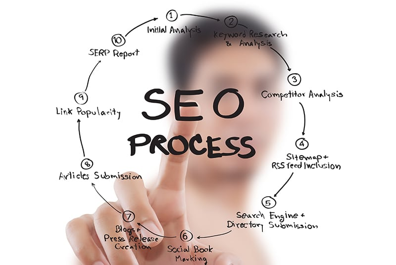 Search Engine Optimization Pine Hill