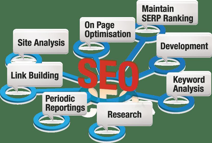 Search Engine Optimization Point Pleasant Beach