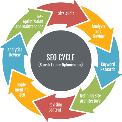 Search Engine Optimization Rumson