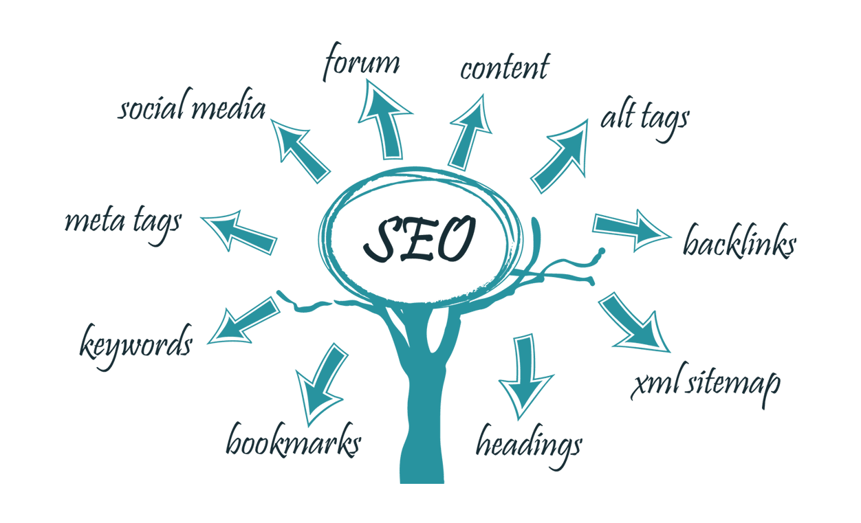 Search Engine Optimization Springfield Township