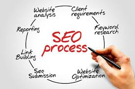 Search Engine Optimization Stillwater Township