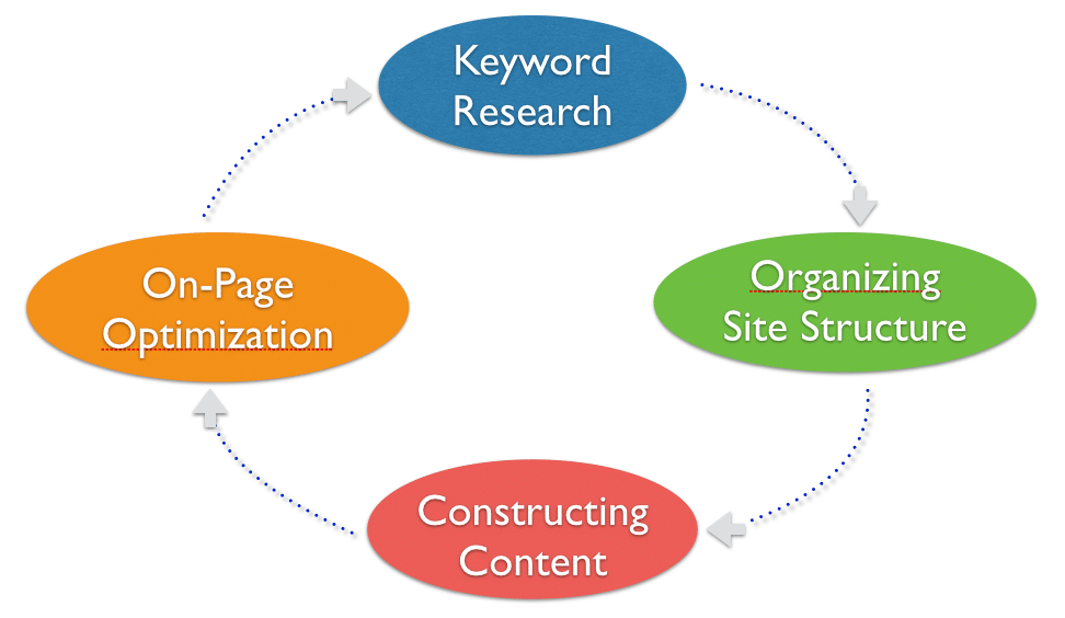 Search Engine Optimization Victory Gardens