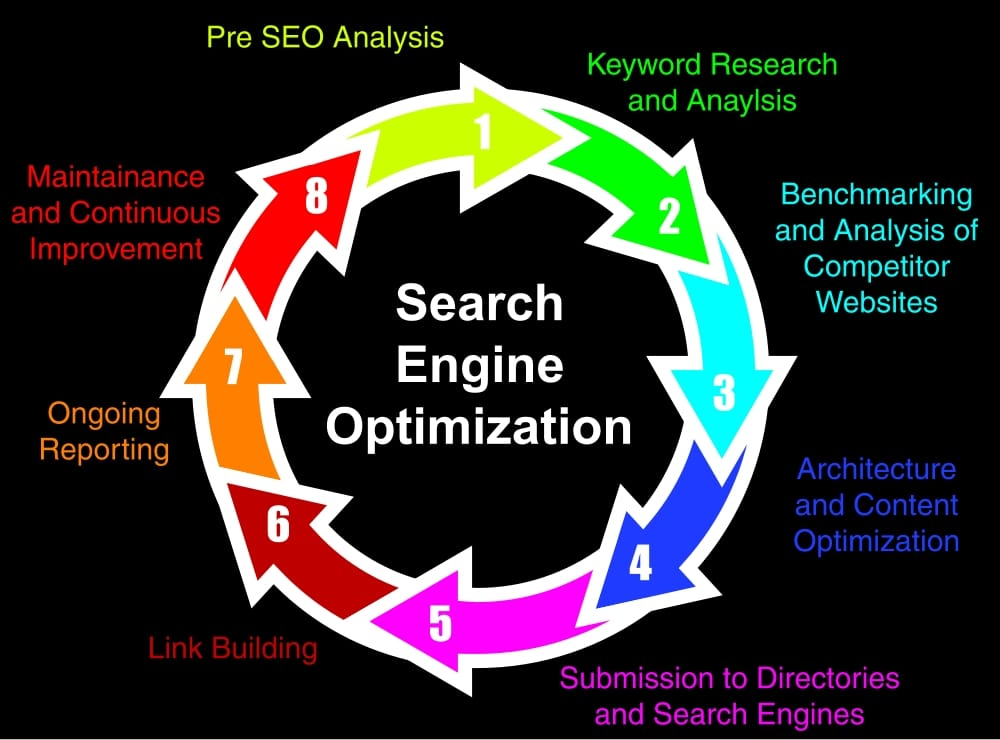 Search Engine Optimization Wantage Township