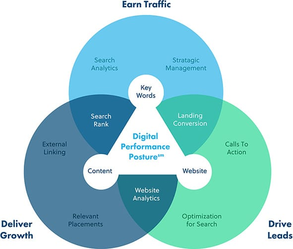 Search Marketing Hainesport Township