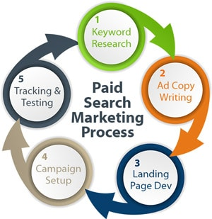 Search Marketing Long Hill Township