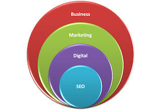 Search Marketing Roselle Park